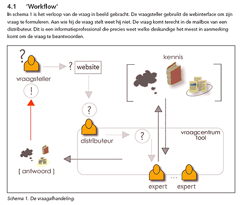 Flowchart Virtueel Informatie Centrum Naturalis